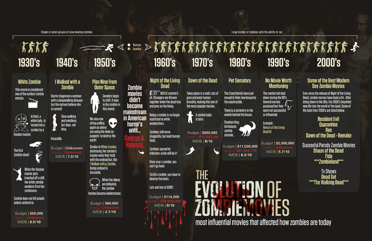 influential-zombie-movies-infographic